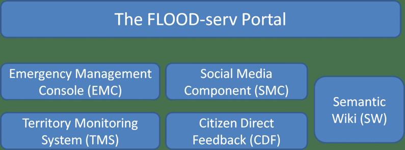 FLOOD-Serv Portal
